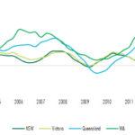 State Final Demand – Rolling 4 Quarter % Change