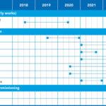 Construction-timeline