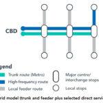 hybrid-busway-model