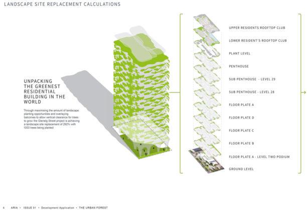 Landscape site replacement calculations