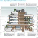 Proposed buildings that breathe design elements